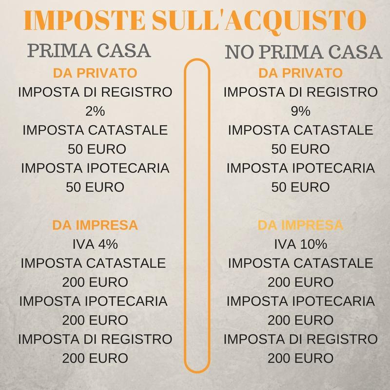 Imposta di registro 2 imposta catastale 50 euroimposta - Calcolo imposta di registro acquisto prima casa ...